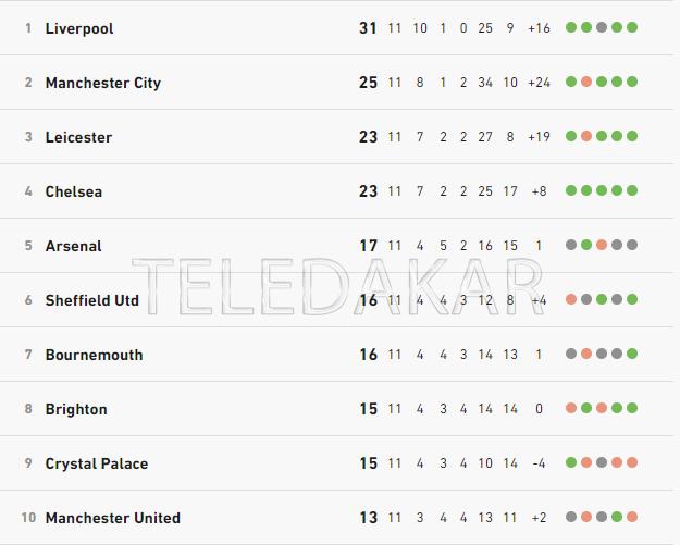 Premier League : Chelsea enchaîne un sixième succès consécutif en battant Crystal Palace  %Post Title