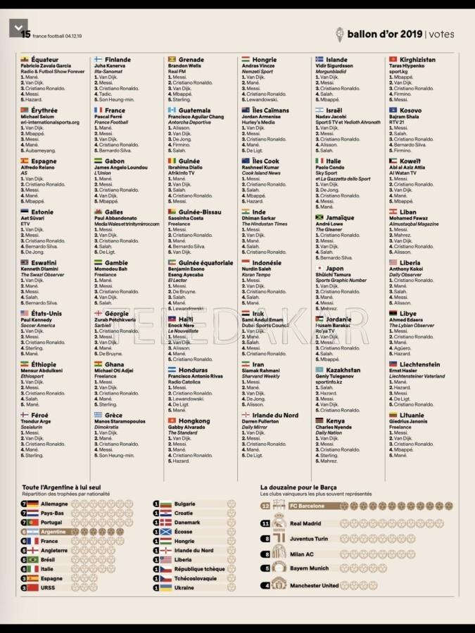Ballon d'or 2019 : « Les ennemis de l'Afrique, ce sont les africains »