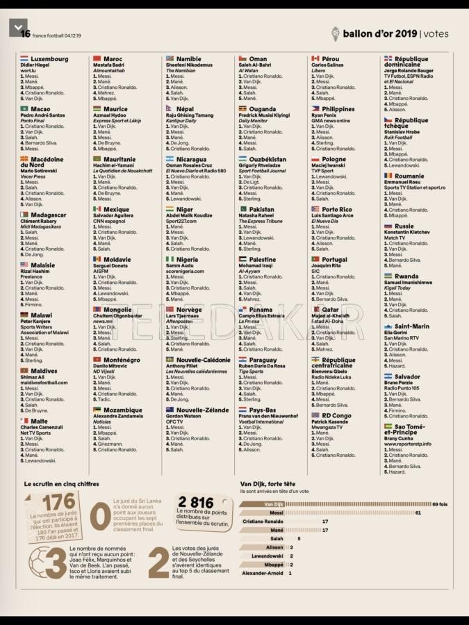 Ballon d'or 2019 : « Les ennemis de l'Afrique, ce sont les africains »  %Post Title